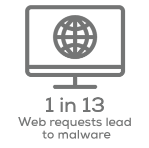cybersecurity awareness statistic - 1 in 13 web requests lead to malware
