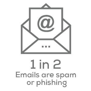 Cybersecurity Awareness Statistic - 1 in 2 emails are spam or phishing
